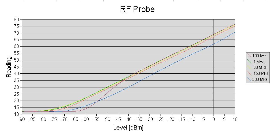 RF probe